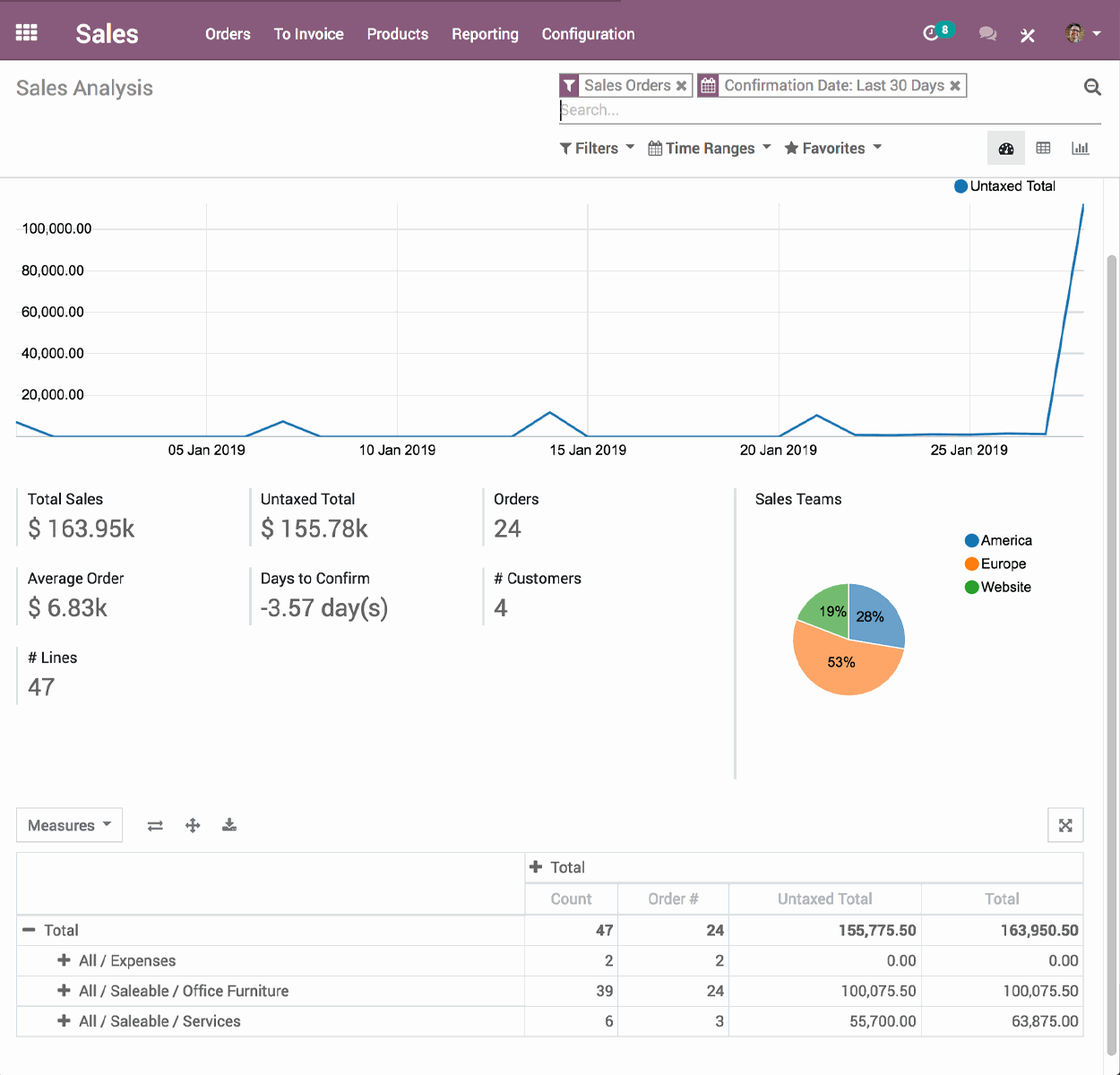 odoo crm application - CRM Sales APP